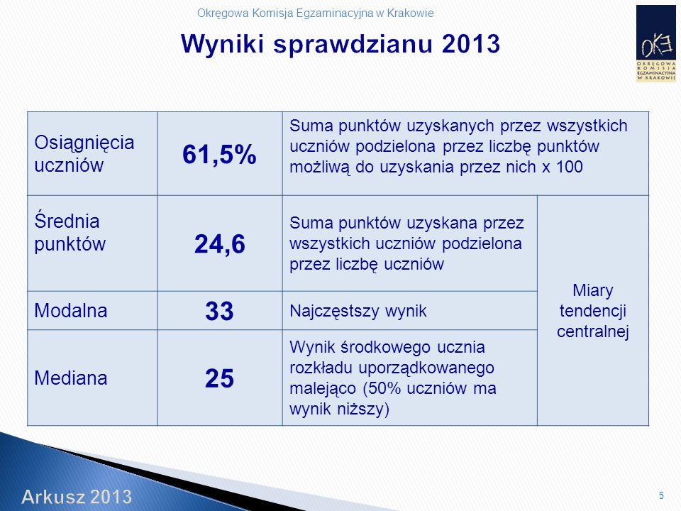 Okręgowa Komisja Egzaminacyjna w Krakowie 5 Osiągnięcia uczniów 61,5% Suma punktów uzyskanych przez wszystkich uczniów podzielona przez liczbę punktów możliwą do uzyskania przez nich x 100 Średnia punktów 24,6 Suma punktów uzyskana przez wszystkich uczniów podzielona przez liczbę uczniów Miary tendencji centralnej Modalna 33 Najczęstszy wynik Mediana 25 Wynik środkowego ucznia rozkładu uporządkowanego malejąco (50% uczniów ma wynik niższy)