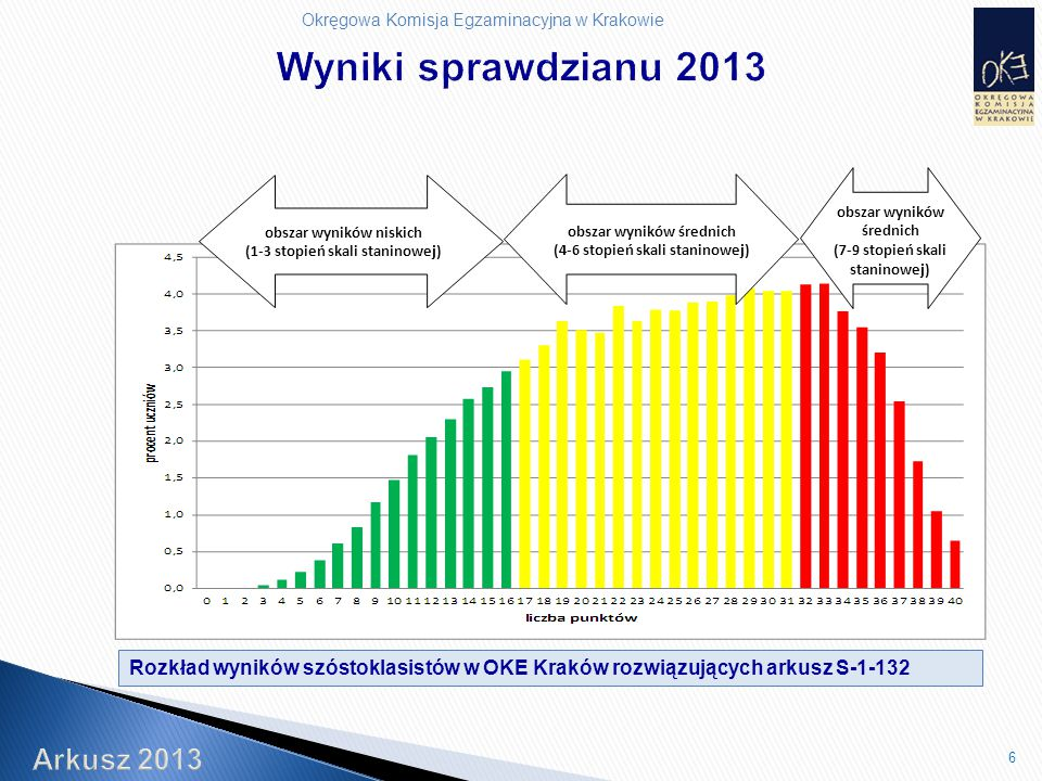 Okręgowa Komisja Egzaminacyjna w Krakowie 6 Rozkład wyników szóstoklasistów w OKE Kraków rozwiązujących arkusz S-1-132 obszar wyników niskich (1-3 stopień skali staninowej) obszar wyników średnich (4-6 stopień skali staninowej) obszar wyników średnich (7-9 stopień skali staninowej)