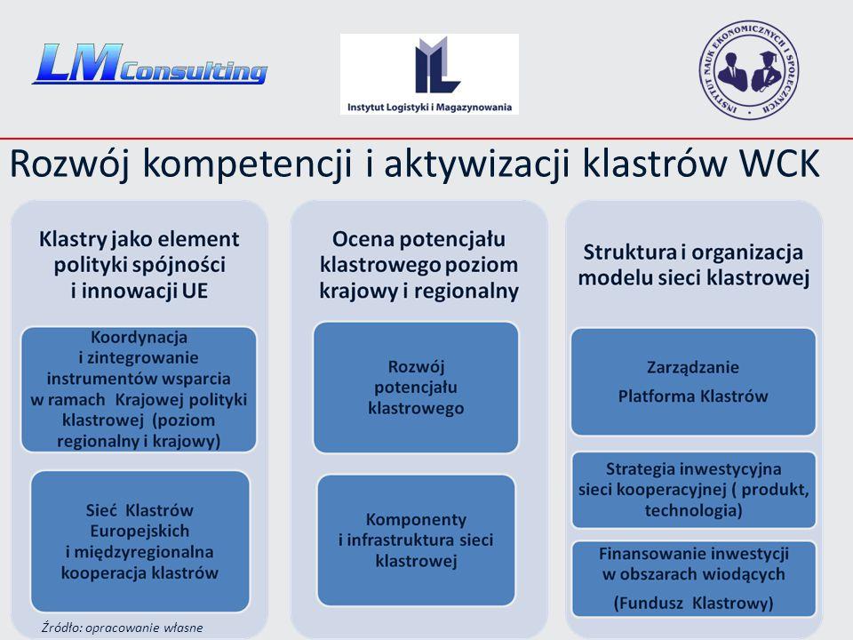 Rozwój kompetencji i aktywizacji klastrów WCK Źródło: opracowanie własne
