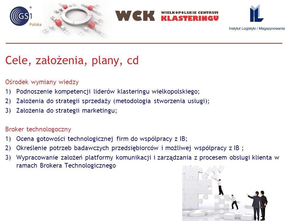Cele, założenia, plany, cd Ośrodek wymiany wiedzy 1)Podnoszenie kompetencji liderów klasteringu wielkopolskiego; 2)Założenia do strategii sprzedaży (m