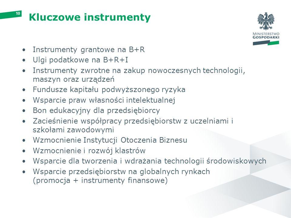 10 Kluczowe instrumenty Instrumenty grantowe na B+R Ulgi podatkowe na B+R+I Instrumenty zwrotne na zakup nowoczesnych technologii, maszyn oraz urządzeń Fundusze kapitału podwyższonego ryzyka Wsparcie praw własności intelektualnej Bon edukacyjny dla przedsiębiorcy Zacieśnienie współpracy przedsiębiorstw z uczelniami i szkołami zawodowymi Wzmocnienie Instytucji Otoczenia Biznesu Wzmocnienie i rozwój klastrów Wsparcie dla tworzenia i wdrażania technologii środowiskowych Wsparcie przedsiębiorstw na globalnych rynkach (promocja + instrumenty finansowe)