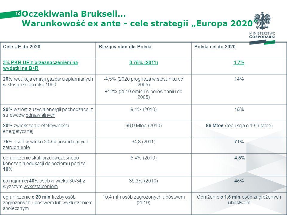 """12 Oczekiwania Brukseli… Warunkowość ex ante - cele strategii """"Europa 2020"""" Cele UE do 2020Bieżący stan dla PolskiPolski cel do 2020 3% PKB UE z przez"""