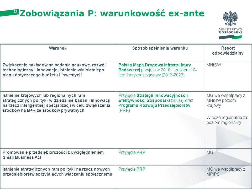13 Zobowiązania P: warunkowość ex-ante WarunekSposób spełnienia warunkuResort odpowiedzialny Zwiększenie nakładów na badania naukowe, rozwój technologiczny i innowacje, istnienie wieloletniego planu dotyczącego budżetu i inwestycji Polska Mapa Drogowa Infrastruktury Badawczej przyjęta w 2010 r.