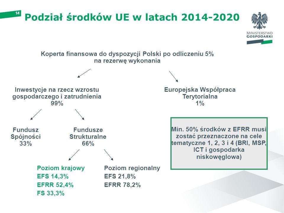 14 Podział środków UE w latach 2014-2020 Koperta finansowa do dyspozycji Polski po odliczeniu 5% na rezerwę wykonania Inwestycje na rzecz wzrostu gosp