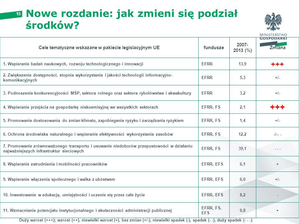 15 Nowe rozdanie: jak zmieni się podział środków? Cele tematyczne wskazane w pakiecie legislacyjnym UEfundusze 2007- 2013 (%) Zmiana 1. Wspieranie bad