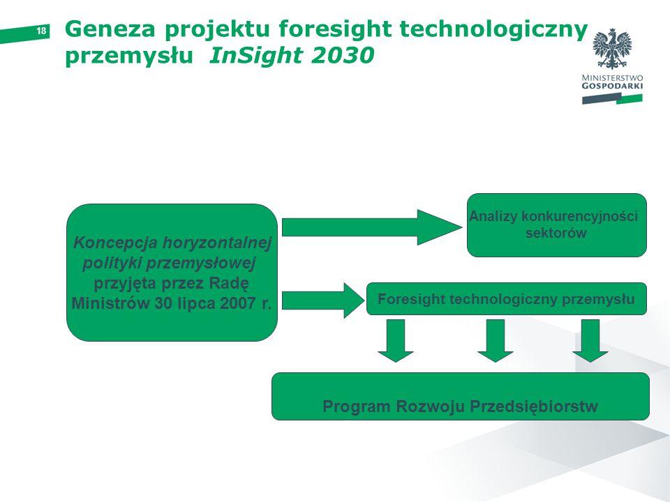 18 Geneza projektu foresight technologiczny przemysłu InSight 2030 Koncepcja horyzontalnej polityki przemysłowej przyjęta przez Radę Ministrów 30 lipca 2007 r.
