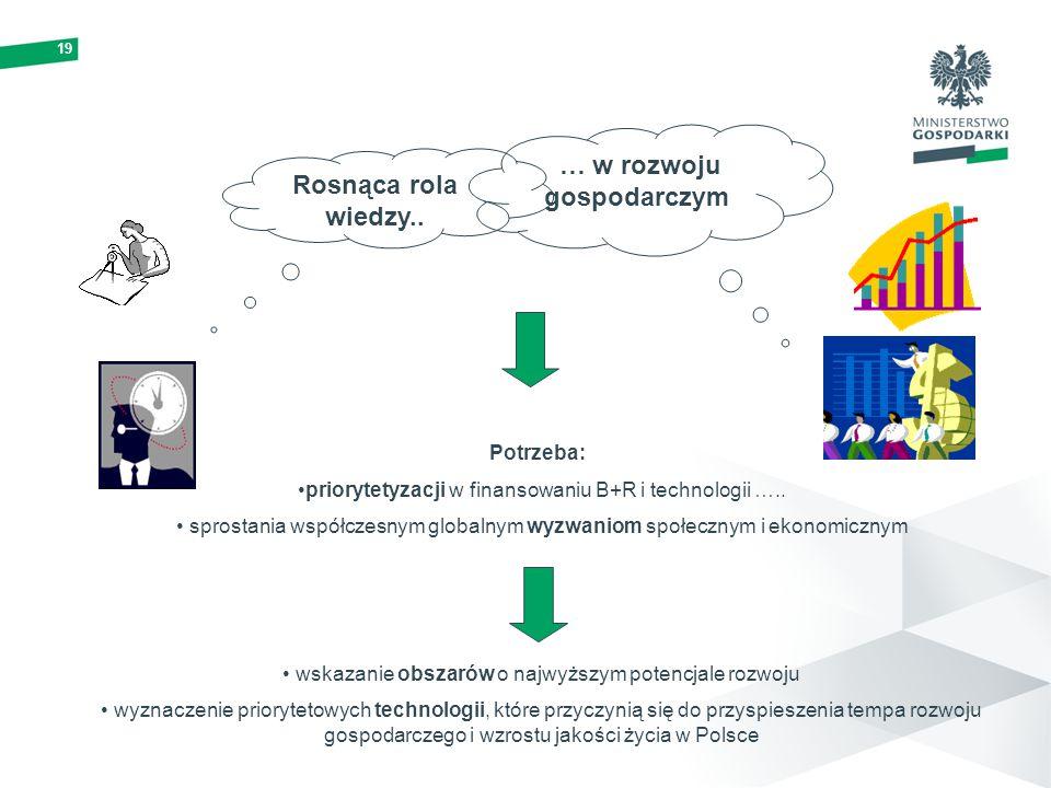 19 Rosnąca rola wiedzy.. … w rozwoju gospodarczym Potrzeba: priorytetyzacji w finansowaniu B+R i technologii ….. sprostania współczesnym globalnym wyz