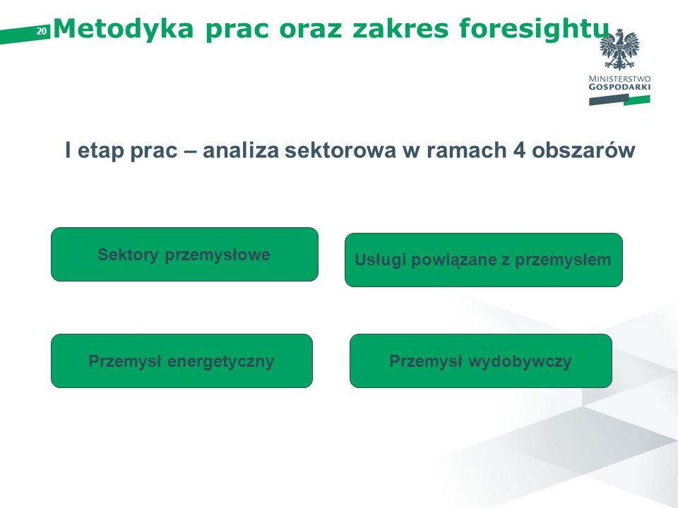 20 Metodyka prac oraz zakres foresightu I etap prac – analiza sektorowa w ramach 4 obszarów Sektory przemysłowe Usługi powiązane z przemysłem Przemysł energetycznyPrzemysł wydobywczy