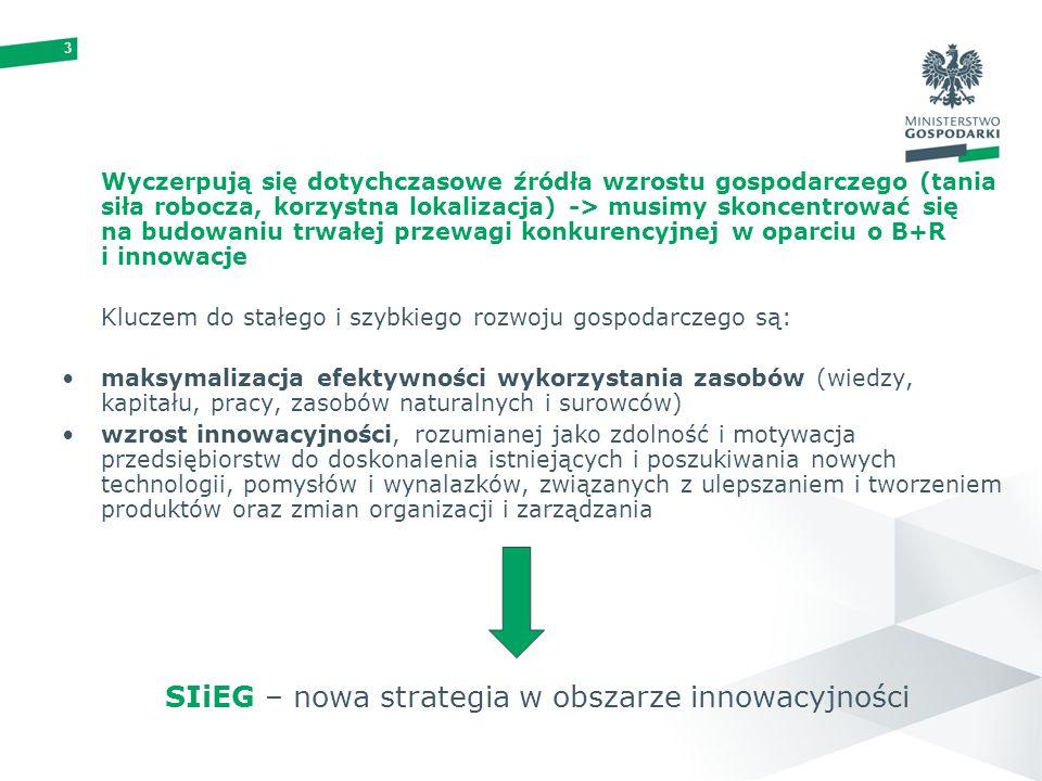 3 Wyczerpują się dotychczasowe źródła wzrostu gospodarczego (tania siła robocza, korzystna lokalizacja) -> musimy skoncentrować się na budowaniu trwałej przewagi konkurencyjnej w oparciu o B+R i innowacje Kluczem do stałego i szybkiego rozwoju gospodarczego są: maksymalizacja efektywności wykorzystania zasobów (wiedzy, kapitału, pracy, zasobów naturalnych i surowców) wzrost innowacyjności, rozumianej jako zdolność i motywacja przedsiębiorstw do doskonalenia istniejących i poszukiwania nowych technologii, pomysłów i wynalazków, związanych z ulepszaniem i tworzeniem produktów oraz zmian organizacji i zarządzania SIiEG – nowa strategia w obszarze innowacyjności