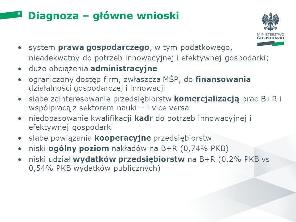 6 Diagnoza – główne wnioski system prawa gospodarczego, w tym podatkowego, nieadekwatny do potrzeb innowacyjnej i efektywnej gospodarki; duże obciążen