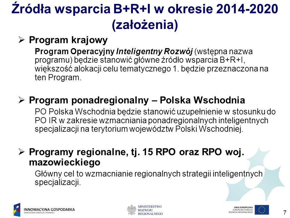 7 Źródła wsparcia B+R+I w okresie 2014-2020 (założenia)  Program krajowy Program Operacyjny Inteligentny Rozwój (wstępna nazwa programu) będzie stanowić główne źródło wsparcia B+R+I, większość alokacji celu tematycznego 1.