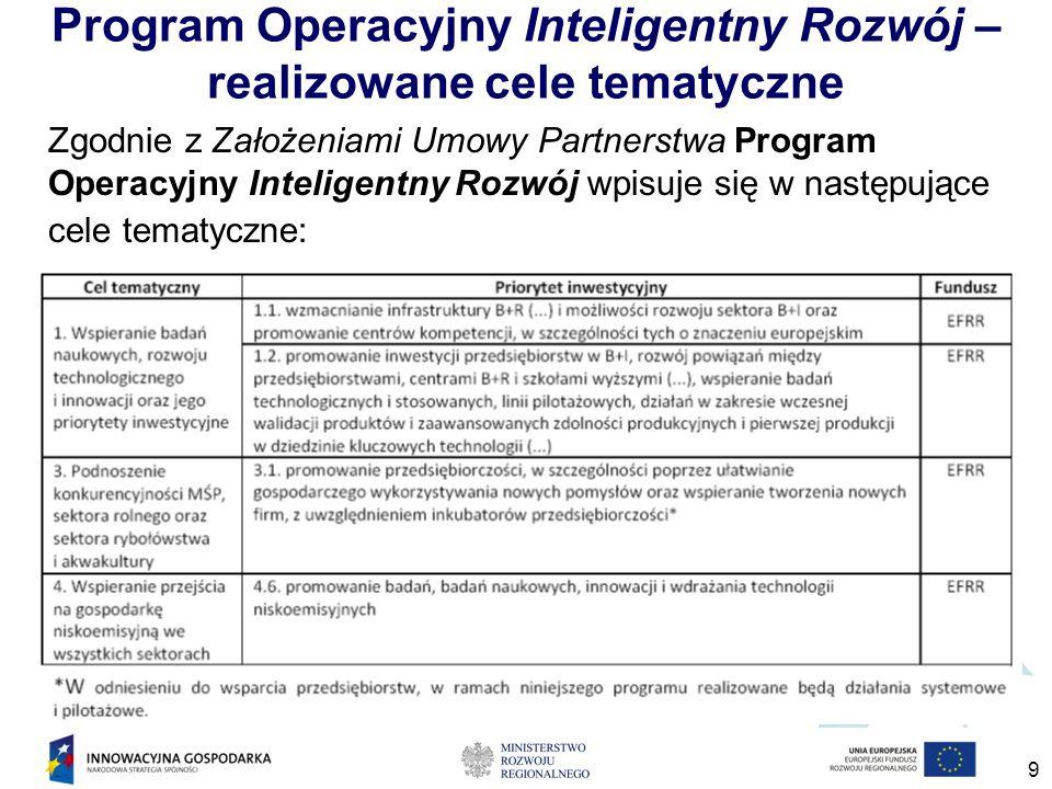 9 Program Operacyjny Inteligentny Rozwój – realizowane cele tematyczne Zgodnie z Założeniami Umowy Partnerstwa Program Operacyjny Inteligentny Rozwój