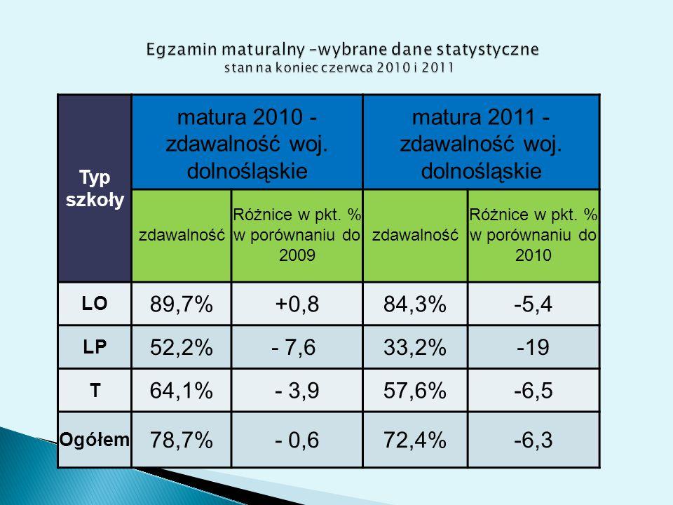 Typ szkoły matura 2010 - zdawalność woj. dolnośląskie matura 2011 - zdawalność woj.