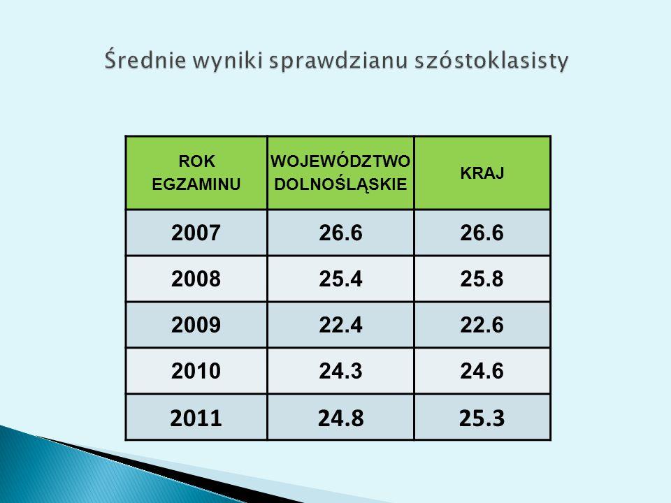 LPwojewództwo średnia pkt.2011 LPwojewództwo średnia pkt.