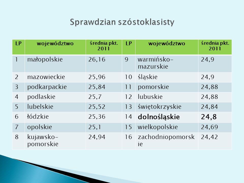 LPwojewództwo średnia pkt. 2011 LPwojewództwo średnia pkt.