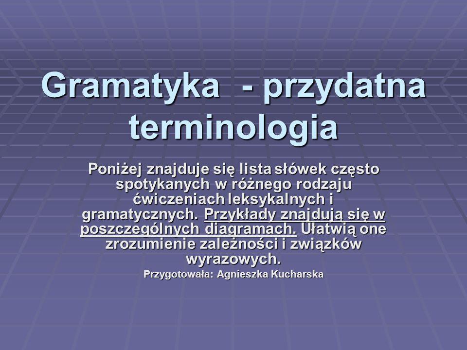Gramatyka - przydatna terminologia Poniżej znajduje się lista słówek często spotykanych w różnego rodzaju ćwiczeniach leksykalnych i gramatycznych. Pr