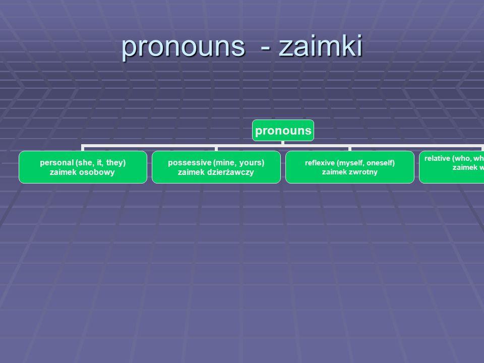 pronouns - zaimki pronouns personal (she, it, they) zaimek osobowy possessive (mine, yours) zaimek dzierżawczy reflexive (myself, oneself) zaimek zwro