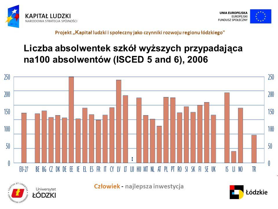 """Człowiek - najlepsza inwestycja Projekt """" K apitał ludzki i społeczny jako czynniki rozwoju regionu łódzkiego Liczba absolwentek szkół wyższych przypadająca na100 absolwentów (ISCED 5 and 6), 2006"""