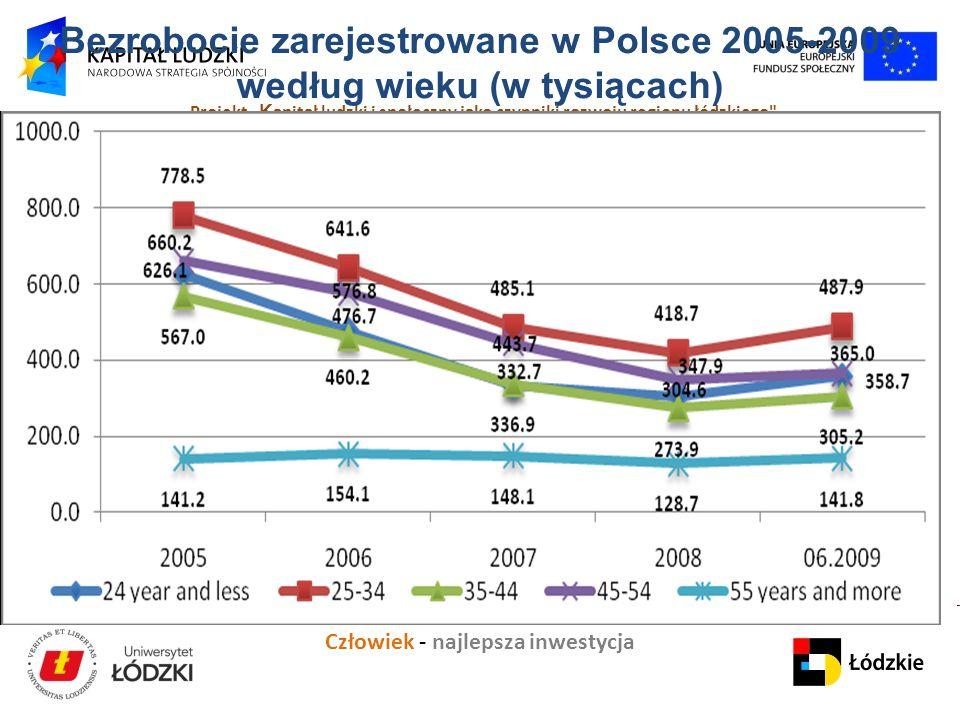"""Człowiek - najlepsza inwestycja Projekt """" K apitał ludzki i społeczny jako czynniki rozwoju regionu łódzkiego Bezrobocie zarejestrowane w Polsce 2005-2009 według wieku (w tysiącach)"""