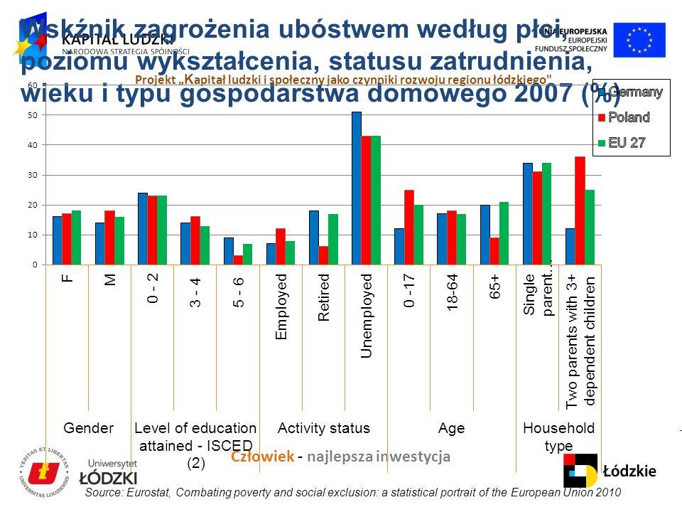 """Człowiek - najlepsza inwestycja Projekt """" K apitał ludzki i społeczny jako czynniki rozwoju regionu łódzkiego Wskźnik zagrożenia ubóstwem według płci, poziomu wykształcenia, statusu zatrudnienia, wieku i typu gospodarstwa domowego 2007 (%) Source: Eurostat, Combating poverty and social exclusion: a statistical portrait of the European Union 2010"""