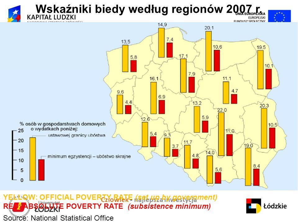 """Człowiek - najlepsza inwestycja Projekt """" K apitał ludzki i społeczny jako czynniki rozwoju regionu łódzkiego Wskaźniki biedy według regionów 2007 r."""