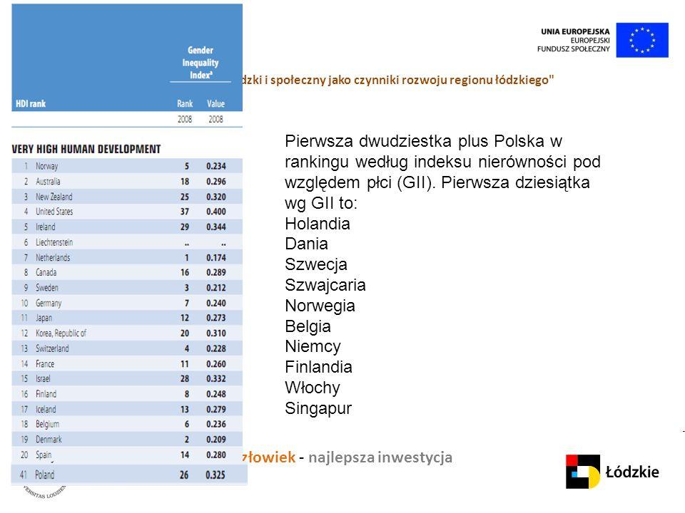 """Człowiek - najlepsza inwestycja Projekt """" K apitał ludzki i społeczny jako czynniki rozwoju regionu łódzkiego Pierwsza dwudziestka plus Polska w rankingu według indeksu nierówności pod względem płci (GII)."""