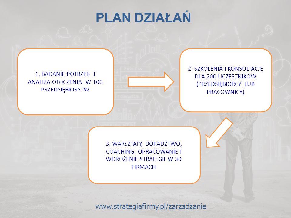 www.strategiafirmy.pl/zarzadzanie PLAN DZIAŁAŃ 1. BADANIE POTRZEB I ANALIZA OTOCZENIA W 100 PRZEDSIĘBIORSTW 2. SZKOLENIA I KONSULTACJE DLA 200 UCZESTN