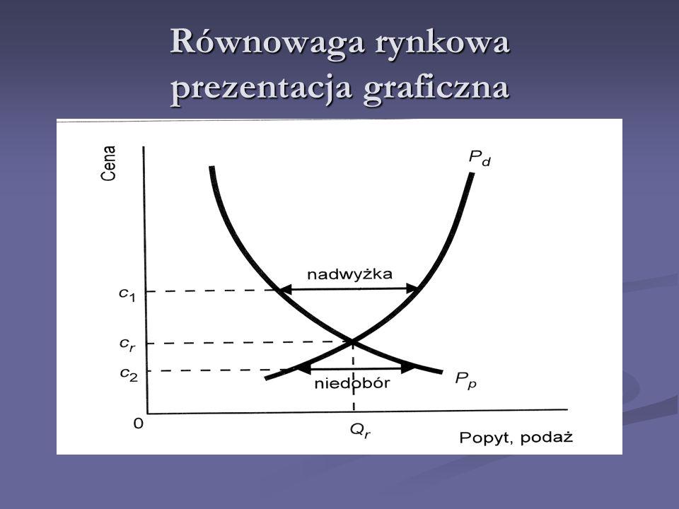 Równowaga rynkowa prezentacja graficzna