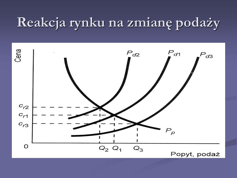 Nierównowaga rynkowa Nadwyżka rynkowa Nadwyżka to ilość, o którą wielkość podaży przewyższa wielkość popytu przy określonej cenie.