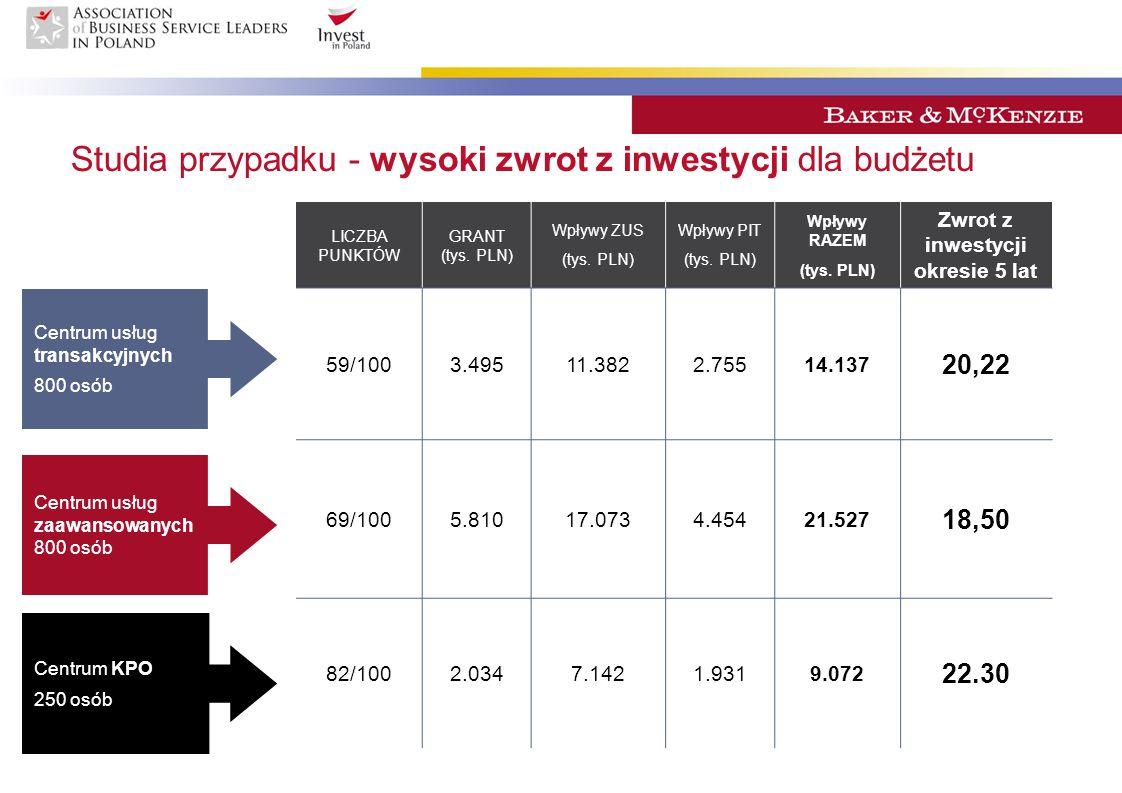 Studia przypadku - wysoki zwrot z inwestycji dla budżetu Centrum usług transakcyjnych 800 osób Centrum usług zaawansowanych 800 osób Centrum KPO 250 o