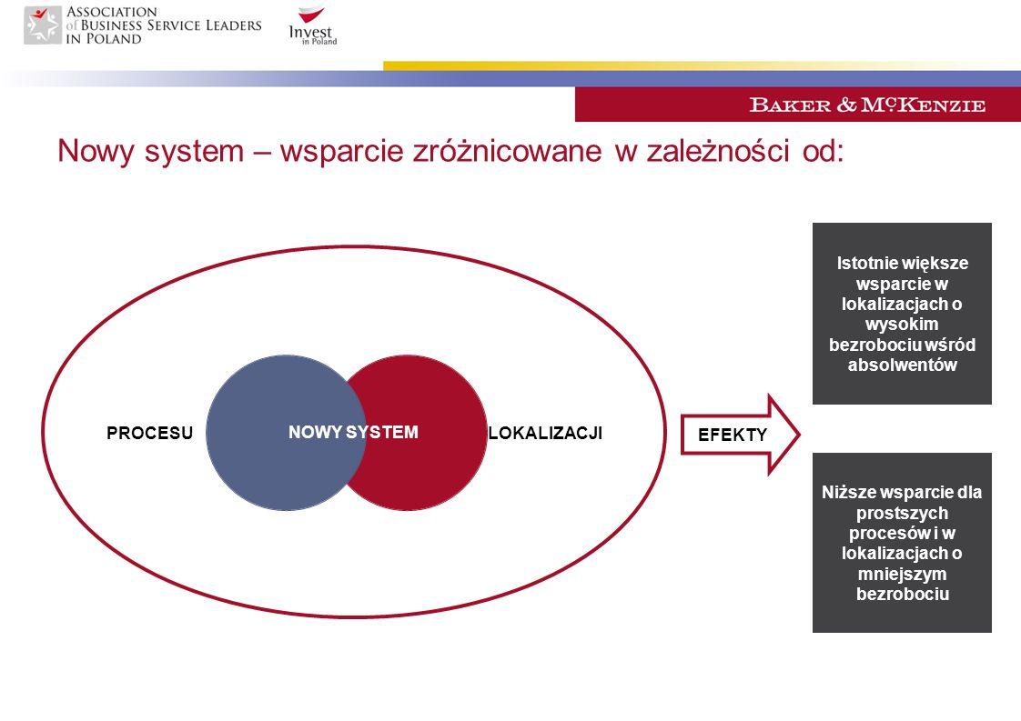 Nowy system – wsparcie zróżnicowane w zależności od: PROCESULOKALIZACJI NOWY SYSTEM EFEKTY Istotnie większe wsparcie w lokalizacjach o wysokim bezrobo
