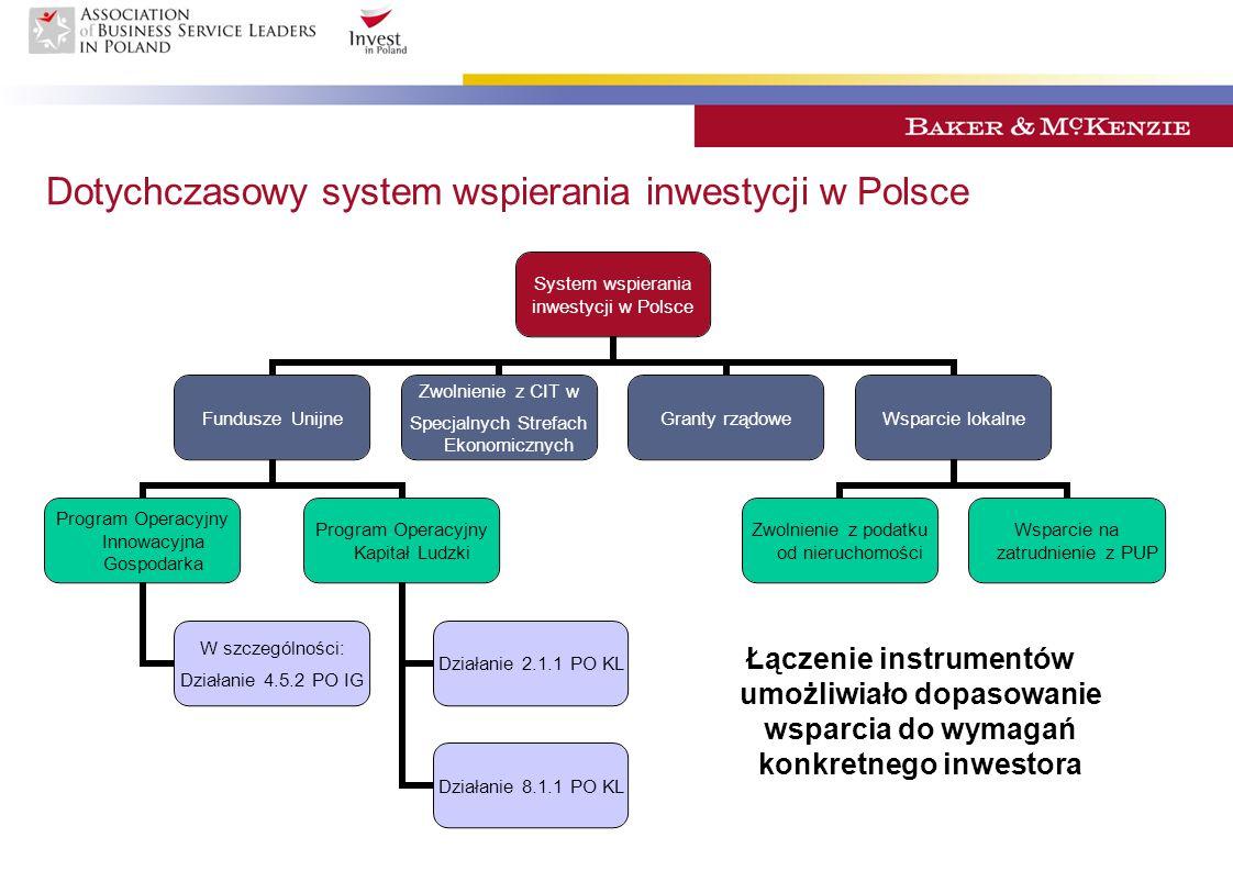 Dotychczasowe zasady udzielania wsparcia w Polsce Możliwość kumulacji pomocy z różnych źródeł wsparcia Dostępność instrumentów wsparcia Istotna alokacja budżetowa w ramach poszczególnych instrumentów Przewidywalny harmonogram ubiegania się o wsparcie
