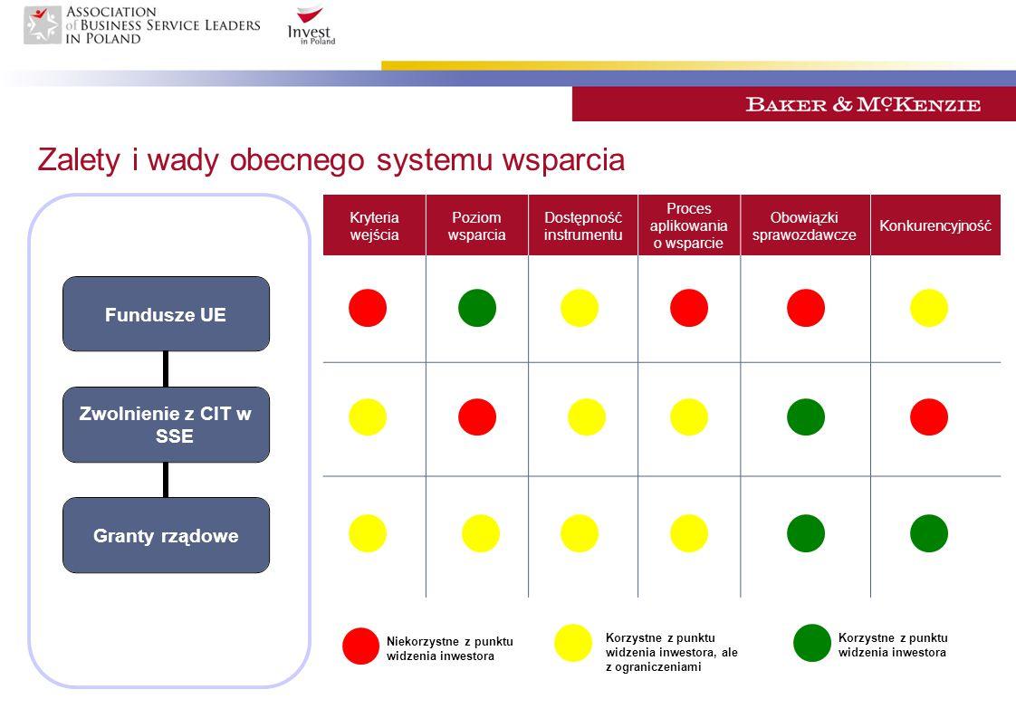 Zalety i wady obecnego systemu wsparcia Fundusze UE Zwolnienie z CIT w SSE Granty rządowe Kryteria wejścia Poziom wsparcia Dostępność instrumentu Proc