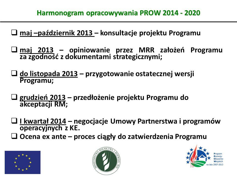 Harmonogram opracowywania PROW 2014 - 2020  maj –październik 2013 – konsultacje projektu Programu  maj 2013 – opiniowanie przez MRR założeń Programu