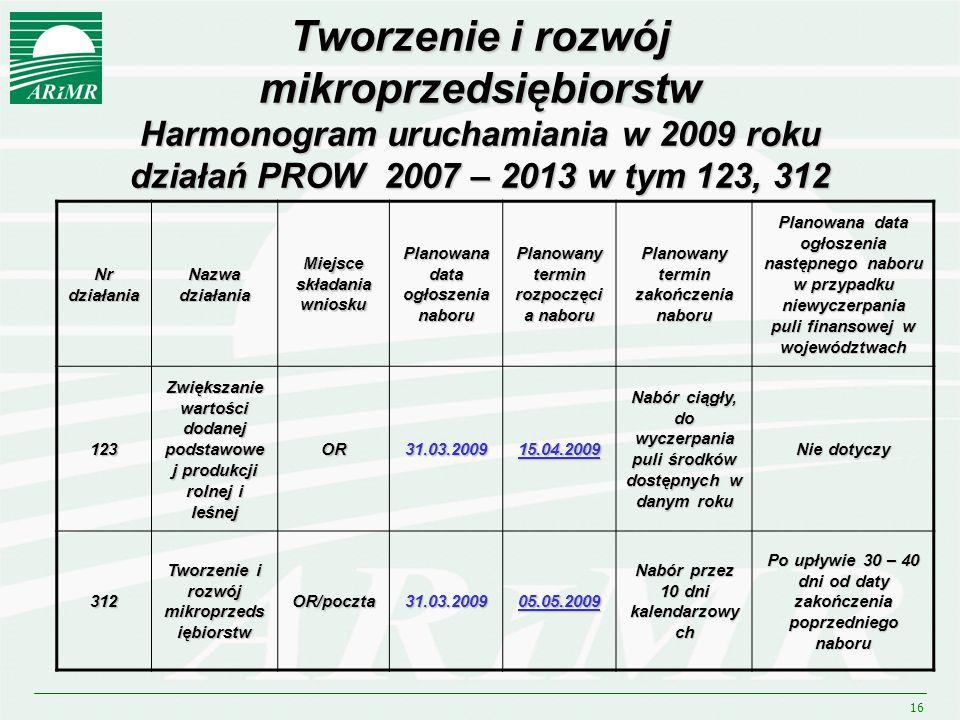 16 Tworzenie i rozwój mikroprzedsiębiorstw Harmonogram uruchamiania w 2009 roku działań PROW 2007 – 2013 w tym 123, 312 Nr działania Nazwa działania M