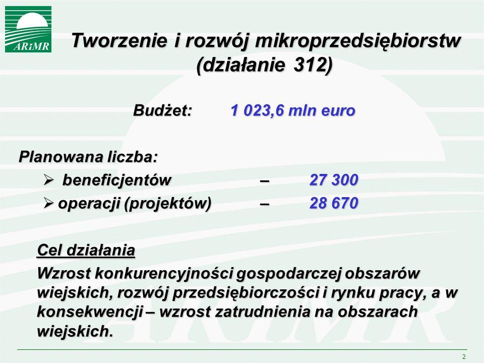 2 Tworzenie i rozwój mikroprzedsiębiorstw (działanie 312) Budżet: 1 023,6 mln euro Planowana liczba:  beneficjentów – 27 300  operacji (projektów) – 28 670 Cel działania Wzrost konkurencyjności gospodarczej obszarów wiejskich, rozwój przedsiębiorczości i rynku pracy, a w konsekwencji – wzrost zatrudnienia na obszarach wiejskich.