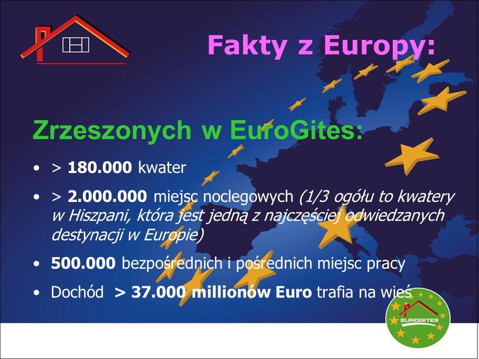 Fakty z Europy: Zrzeszonych w EuroGites: > 180.000 kwater > 2.000.000 miejsc noclegowych (1/3 ogółu to kwatery w Hiszpani, która jest jedną z najczęściej odwiedzanych destynacji w Europie) 500.000 bezpośrednich i pośrednich miejsc pracy Dochód > 37.000 millionów Euro trafia na wieś
