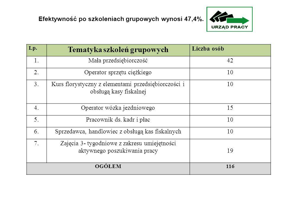 Lp. Tematyka szkoleń grupowych Liczba osób 1.Mała przedsiębiorczość42 2.Operator sprzętu ciężkiego10 3.Kurs florystyczny z elementami przedsiębiorczoś
