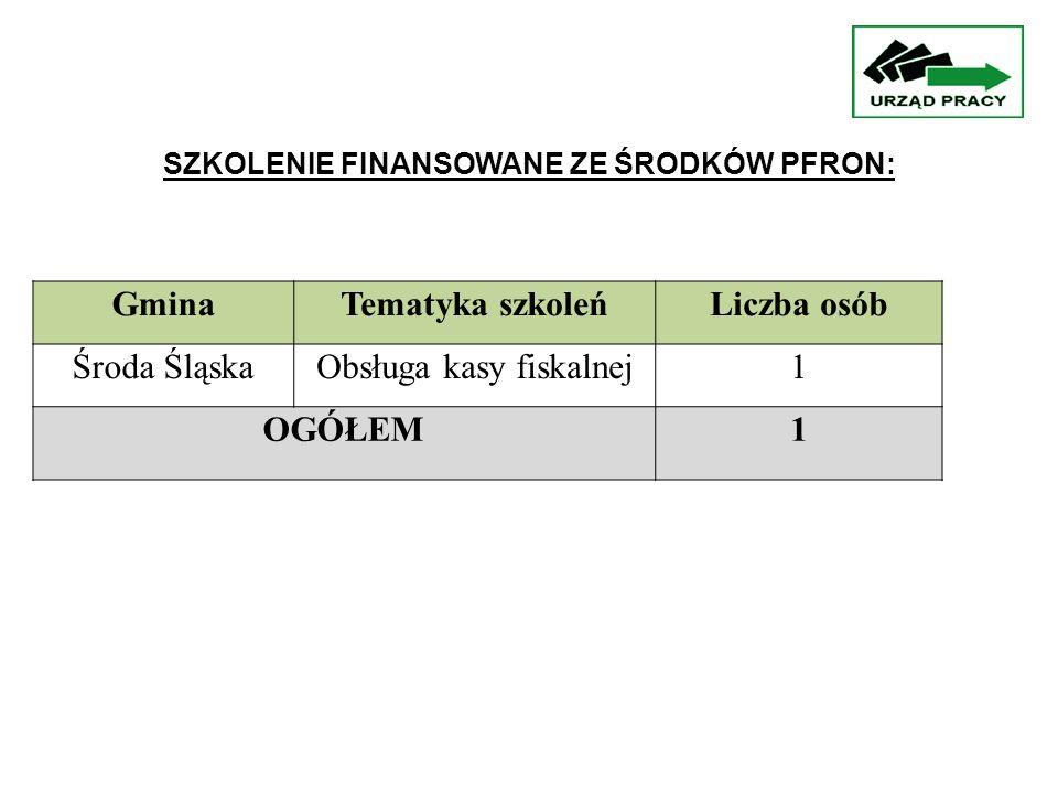 GminaTematyka szkoleńLiczba osób Środa ŚląskaObsługa kasy fiskalnej1 OGÓŁEM1 SZKOLENIE FINANSOWANE ZE ŚRODKÓW PFRON: