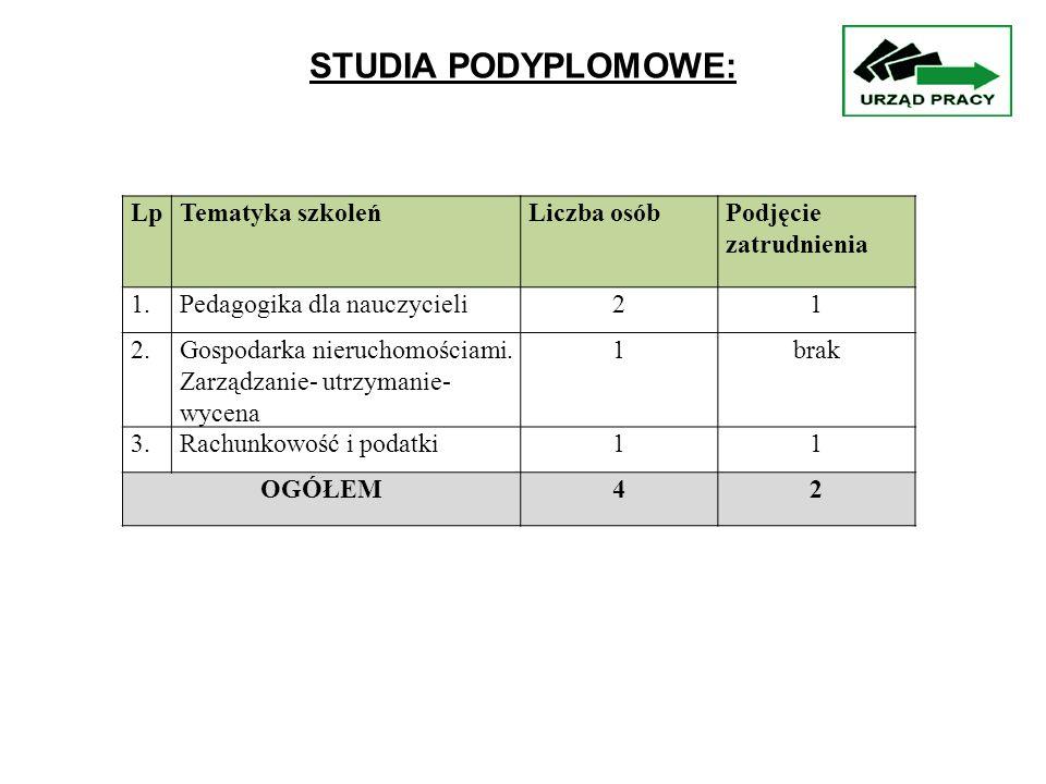 LpTematyka szkoleńLiczba osóbPodjęcie zatrudnienia 1.Pedagogika dla nauczycieli21 2.Gospodarka nieruchomościami.