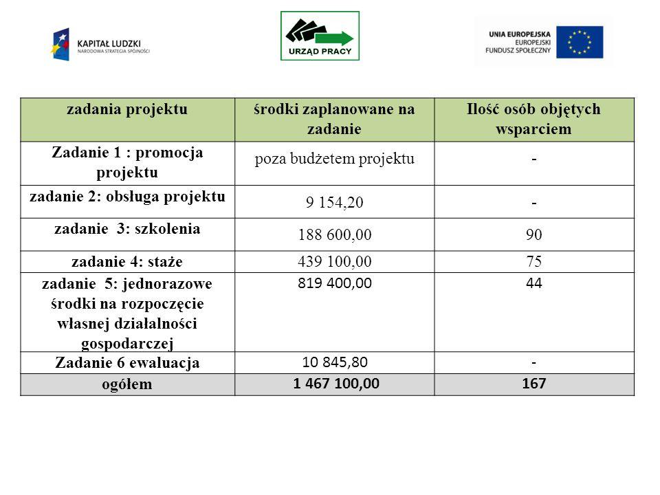 zadania projektuśrodki zaplanowane na zadanie Ilość osób objętych wsparciem Zadanie 1 : promocja projektu poza budżetem projektu- zadanie 2: obsługa projektu 9 154,20- zadanie 3: szkolenia 188 600,0090 zadanie 4: staże439 100,0075 zadanie 5: jednorazowe środki na rozpoczęcie własnej działalności gospodarczej 819 400,0044 Zadanie 6 ewaluacja 10 845,80- ogółem 1 467 100,00167