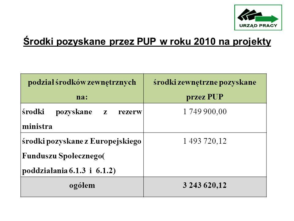 podział środków zewnętrznych na: środki zewnętrzne pozyskane przez PUP środki pozyskane z rezerw ministra 1 749 900,00 środki pozyskane z Europejskiego Funduszu Społecznego( poddziałania 6.1.3 i 6.1.2) 1 493 720,12 ogółem3 243 620,12 Środki pozyskane przez PUP w roku 2010 na projekty