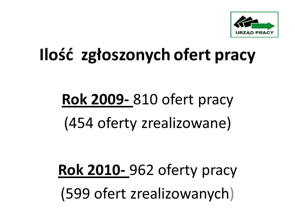 """Rok 2010: III Etap Projektu """"Drogowskaz Ogólna kwota projektu wynosi: 1 467 100 zł EFS: 1 447 100 zł FP 20 000 zł"""