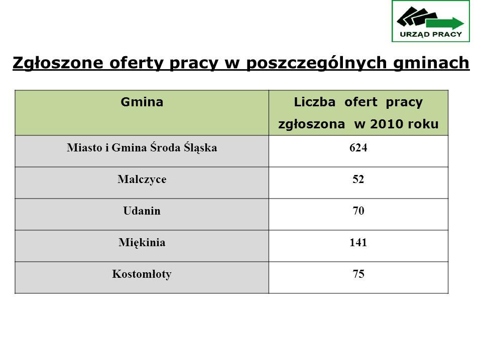 Gmina Liczba ofert pracy zgłoszona w 2010 roku Miasto i Gmina Środa Śląska624 Malczyce52 Udanin70 Miękinia141 Kostomłoty75 Zgłoszone oferty pracy w poszczególnych gminach