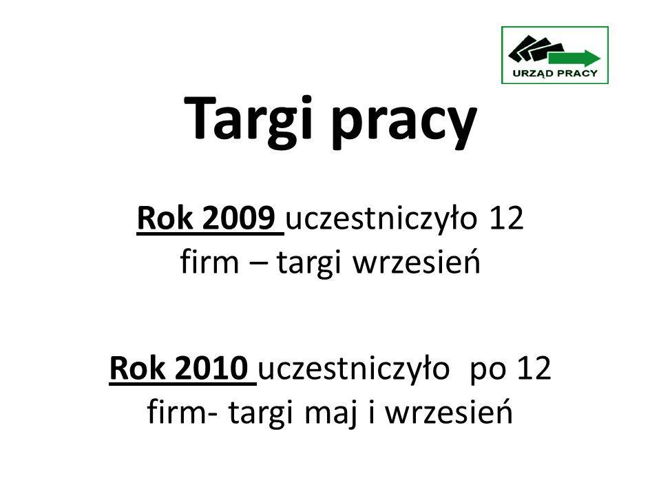 Targi pracy Rok 2009 uczestniczyło 12 firm – targi wrzesień Rok 2010 uczestniczyło po 12 firm- targi maj i wrzesień