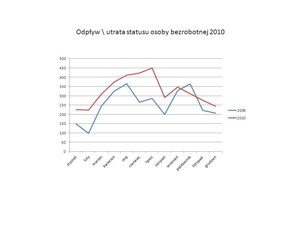 Napływ/odpływ bezrobotnych w 2010
