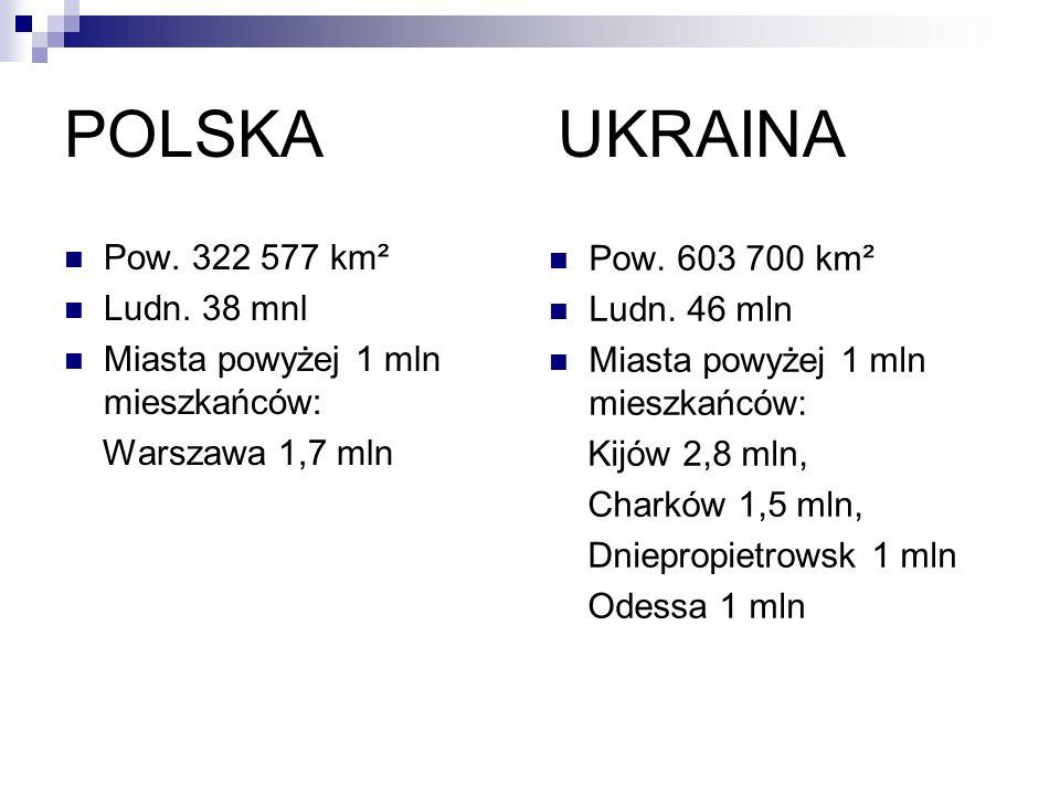 POLSKA UKRAINA Pow. 322 577 km² Ludn. 38 mnl Miasta powyżej 1 mln mieszkańców: Warszawa 1,7 mln Pow. 603 700 km² Ludn. 46 mln Miasta powyżej 1 mln mie