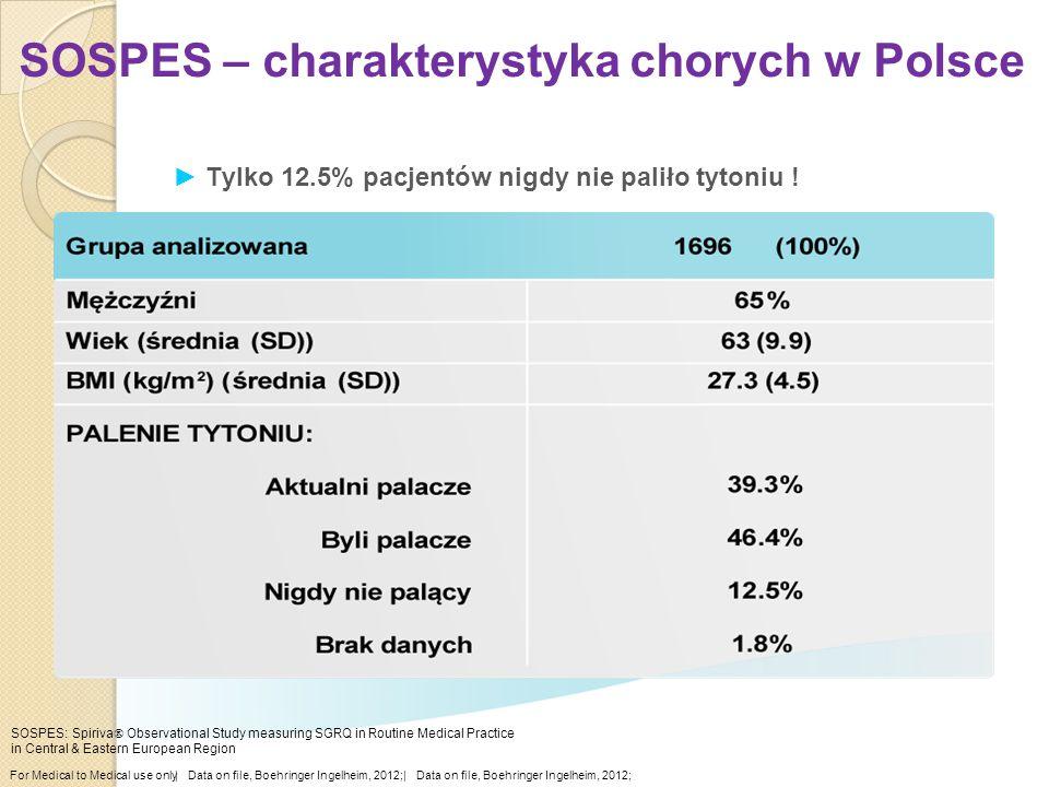 ►Tylko 12.5% pacjentów nigdy nie paliło tytoniu ! SOSPES – charakterystyka chorych w Polsce For Medical to Medical use only  Data on file, Boehringer