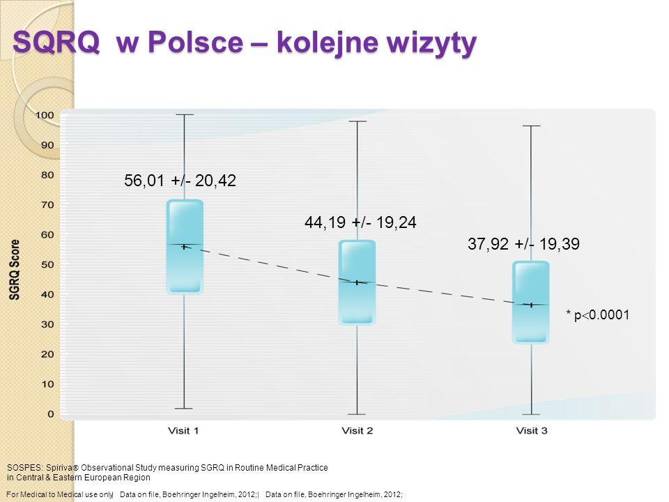 SQRQ w Polsce – kolejne wizyty * p  0.0001 For Medical to Medical use only  Data on file, Boehringer Ingelheim, 2012; SOSPES: Spiriva  Observational