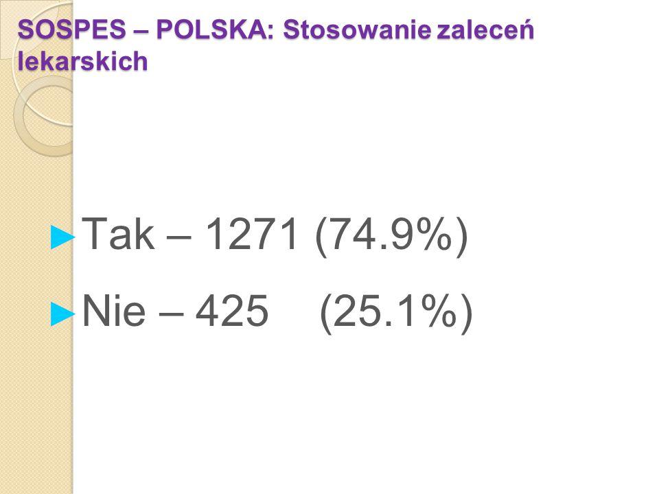SOSPES – POLSKA: Stosowanie zaleceń lekarskich ► Tak – 1271 (74.9%) ► Nie – 425 (25.1%)